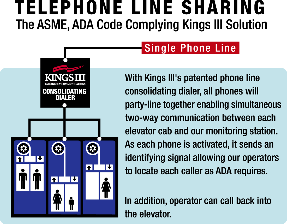 elevator phone line sharing right