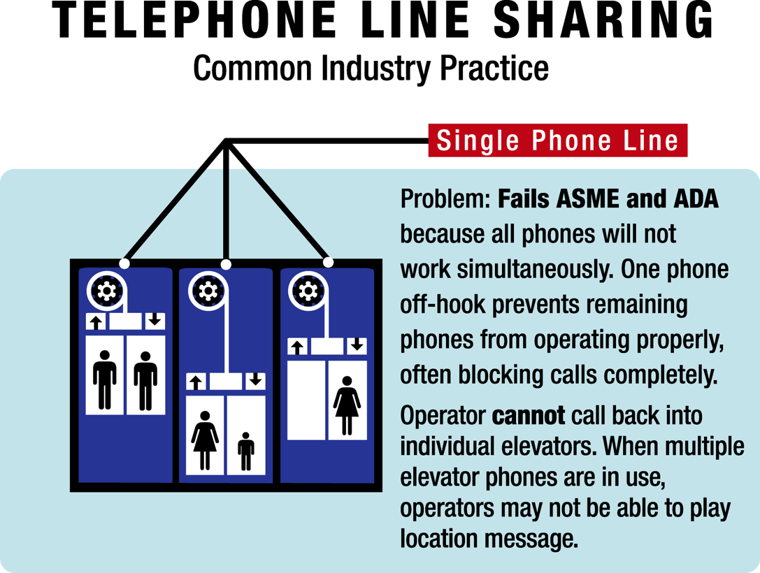 elevator phone line sharing wrong
